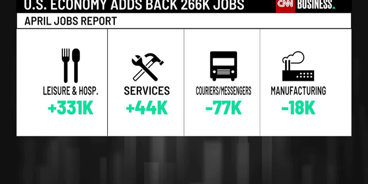 US adds 266,000 jobs in April, far fewer than expected