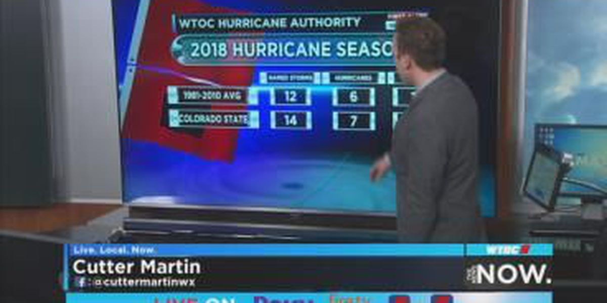 Colorado State University research team calls for another above-average hurricane season