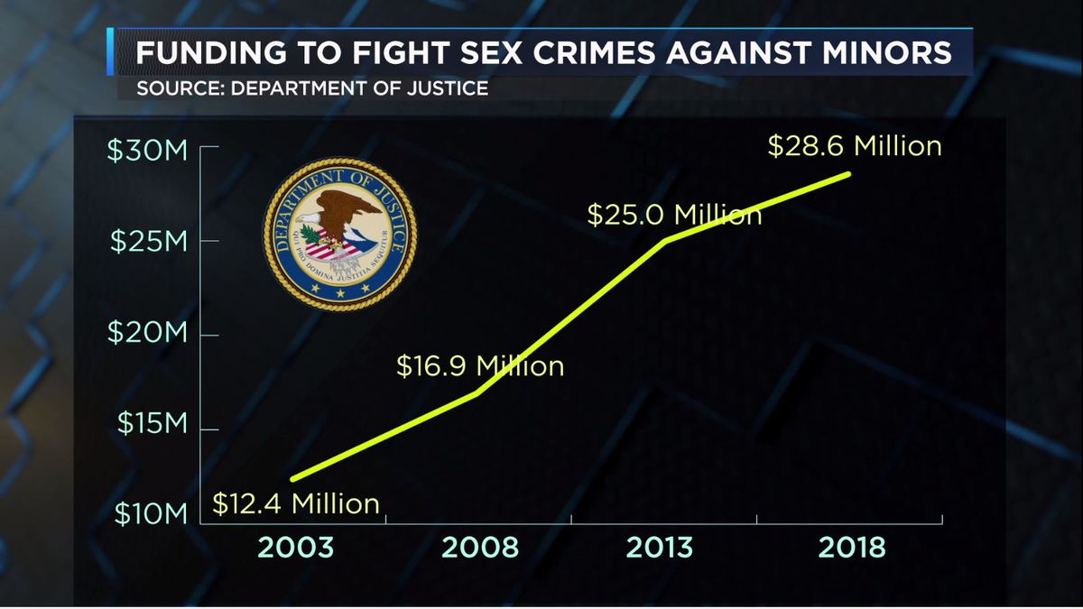 GBI needs more money to fight sex crimes with minors