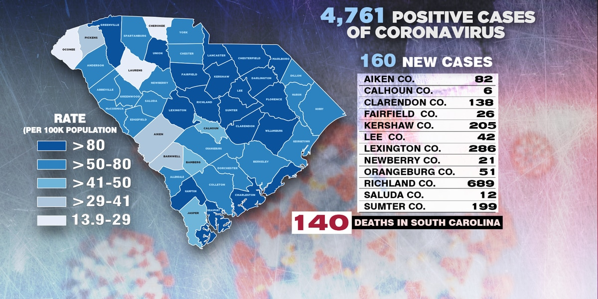 DHEC: 5 additional deaths related to COVID-19, 4,761 total positive cases in S.C.