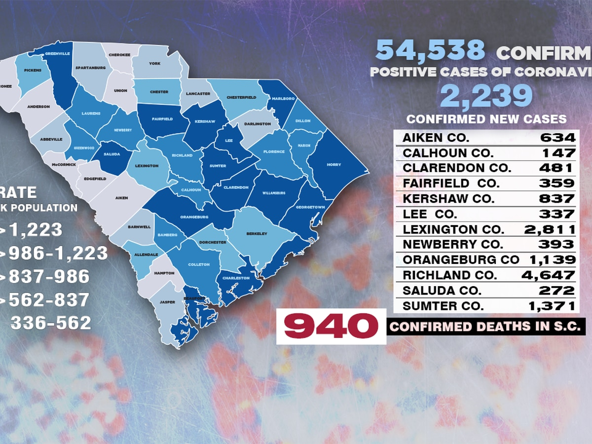 DHEC announces first COVID-19 pediatric death, over 2,000 new cases reported in SC