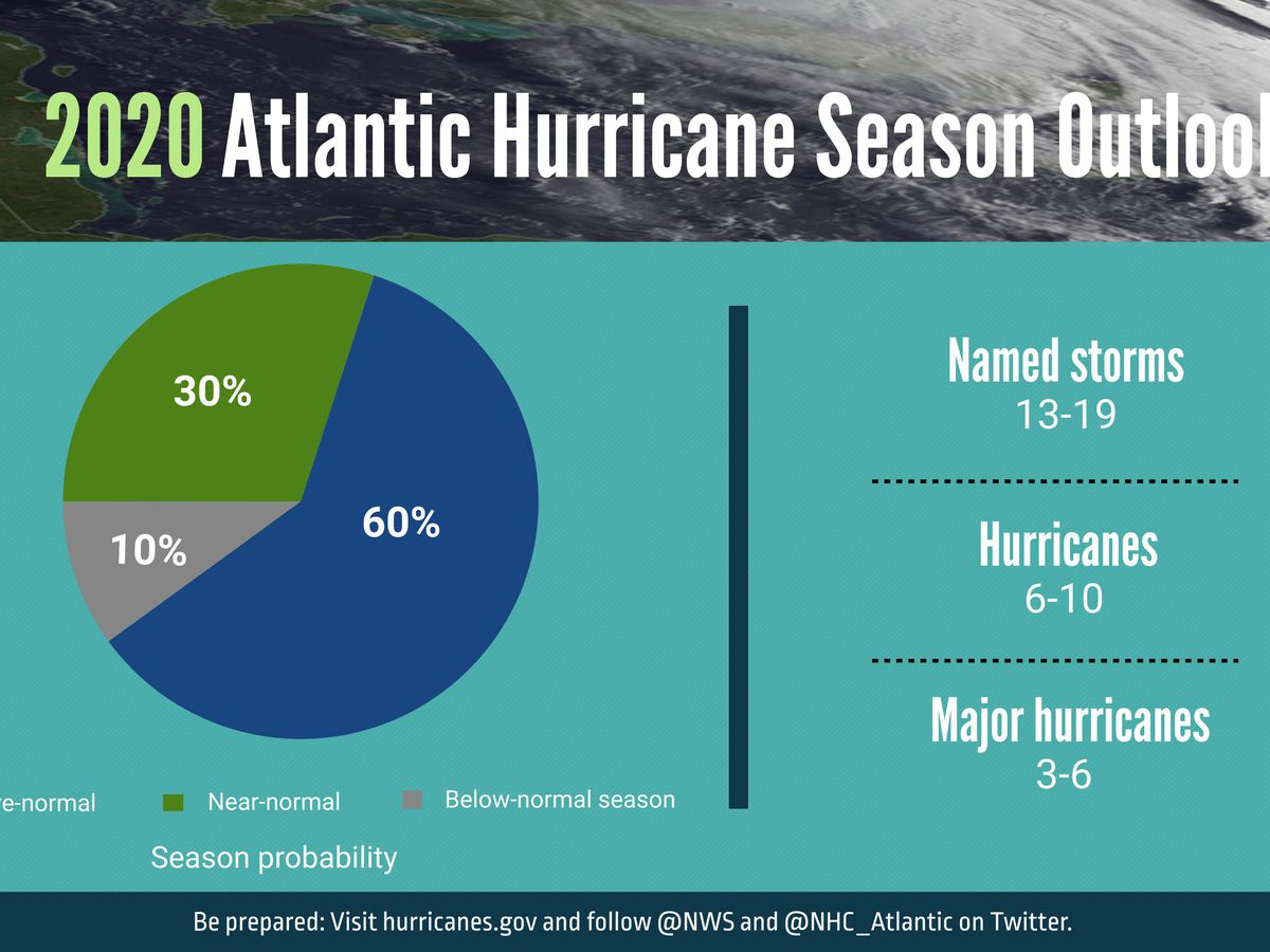 2020 Atlantic Hurricane Season begins