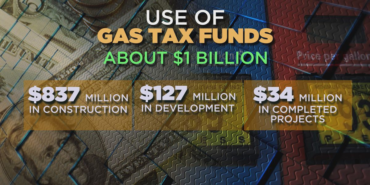 Funds from gas tax increase used to fix bridges, resurface roads and widen interstates