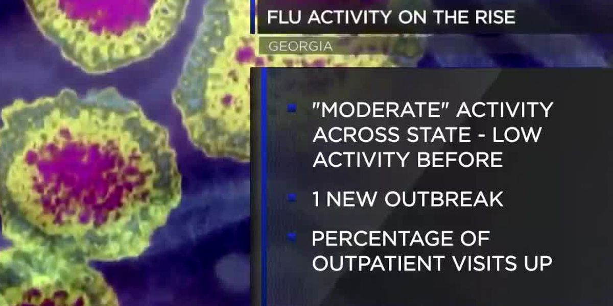 Latest numbers show flu activity on the rise across Ga. and Ala.
