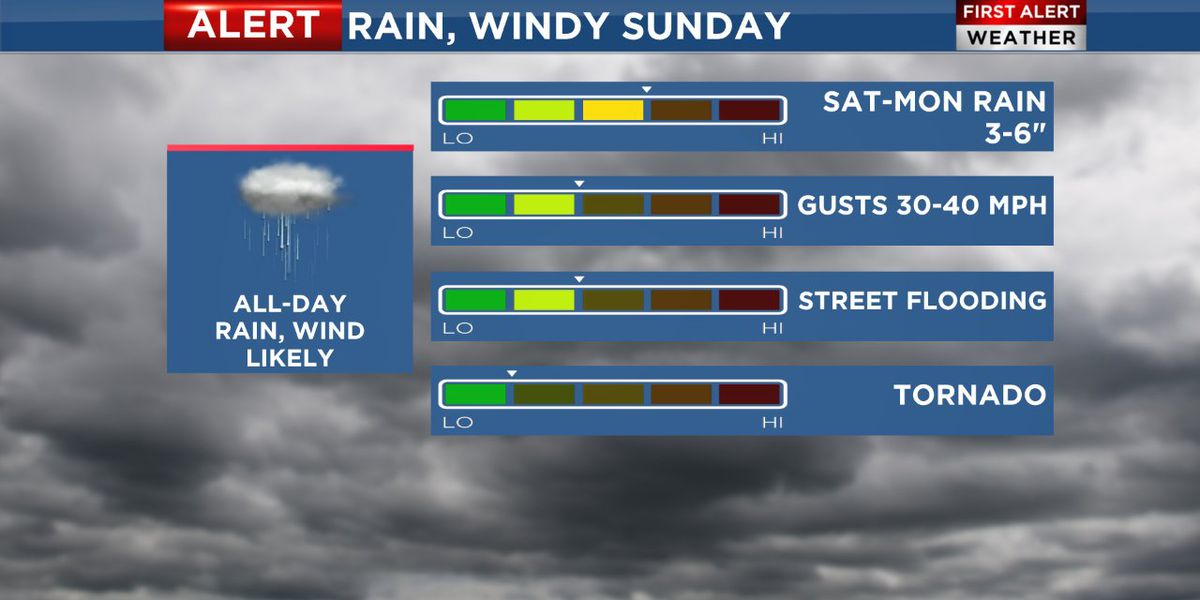 Weekend storm system: Wind and rain on the way