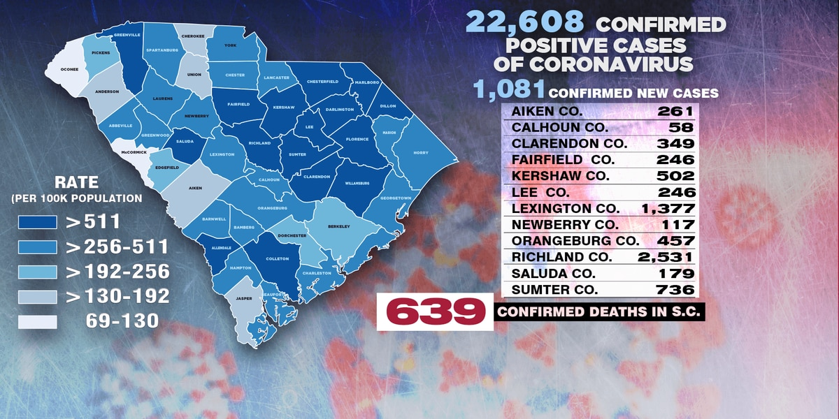 Over 1,000 new cases of COVID-19 announced in SC, 18 more deaths