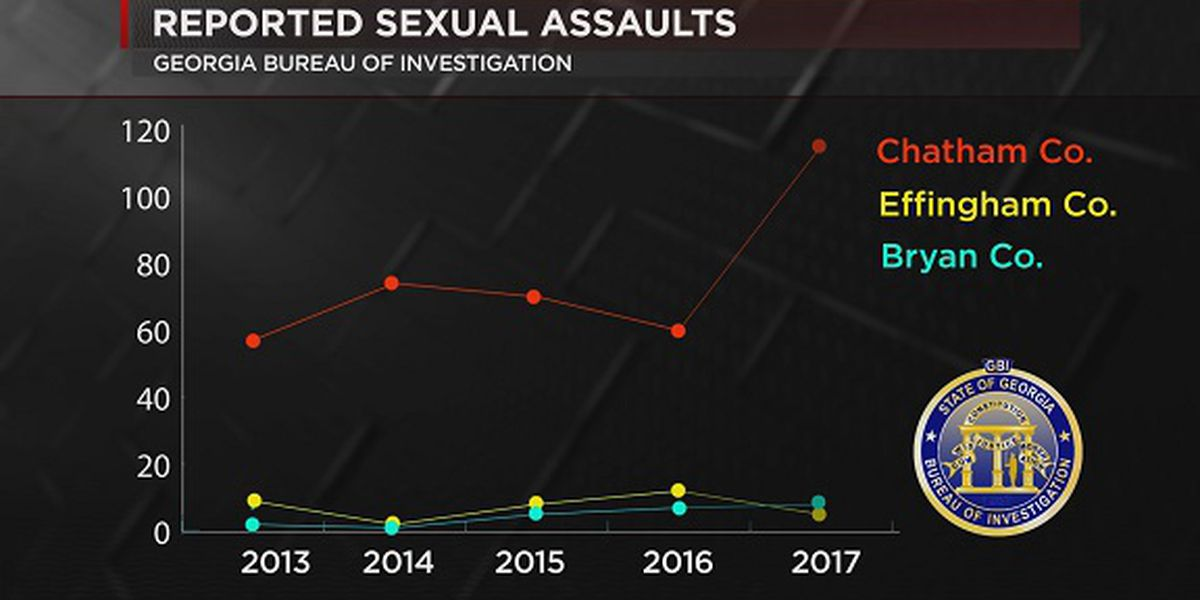 Local rape numbers on the rise